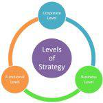 Levels of strategic management