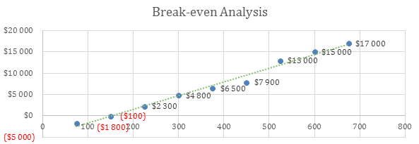 Agriculture Bussines Plan - Break-even Analysis
