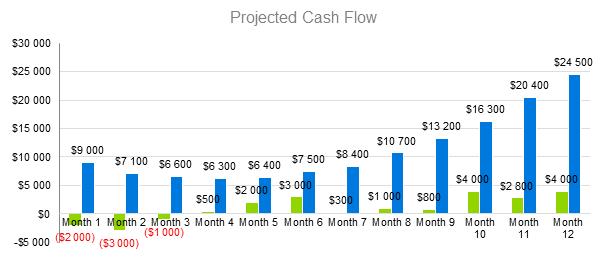 Agriculture Bussines Plan - Projected Cash Flow