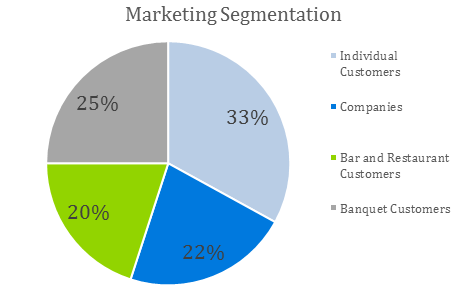 Hotel Business Plan - Marketing Segmentation