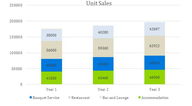 Hotel Business Plan - Unit Sales