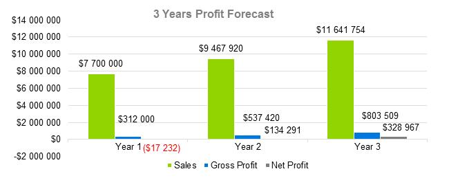 Mobile Application Development Business Plan - 3 Years Profit Forecast