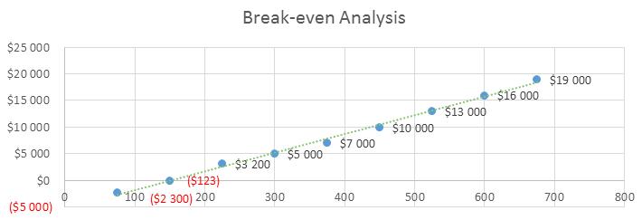 Mobile Application Development Business Plan - Break-even Analysis