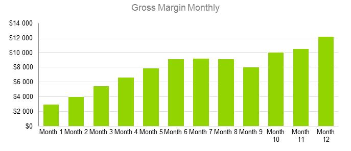Mobile Application Development Business Plan - Gross Margin Monthly