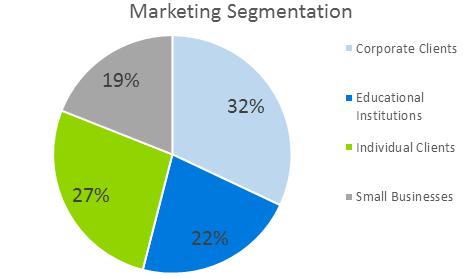 Mobile Application Development Business Plan - Marketing Segmentation