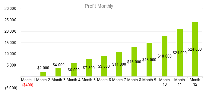 Mobile Application Development Business Plan - Profit Monthly