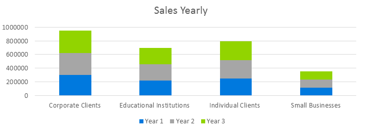 Mobile Application Development Business Plan - Sales Yearly