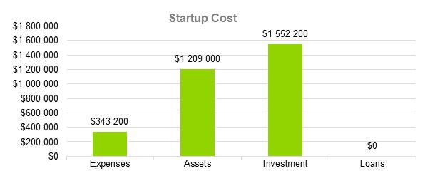 Mobile Application Development Business Plan - Startup Cost