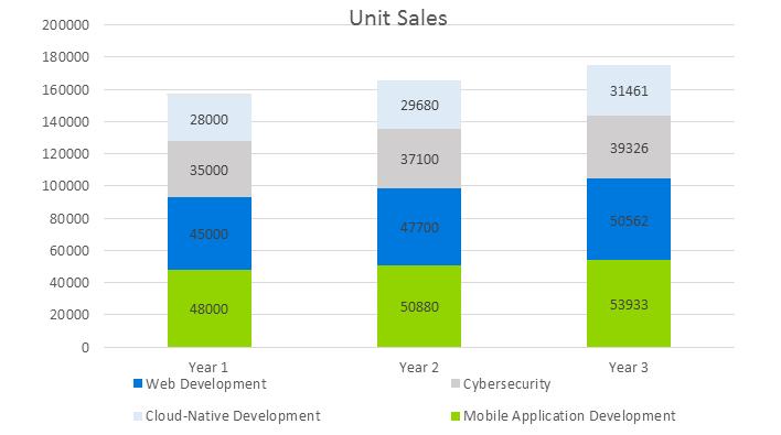 Mobile Application Development Business Plan - Unit Sales