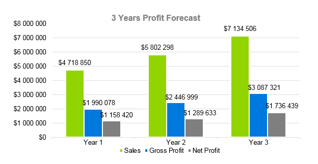 Clothing Line Business Plan - 3 Years Profit Forecast