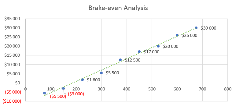 Clothing Line Business Plan - Brake-even Analysis