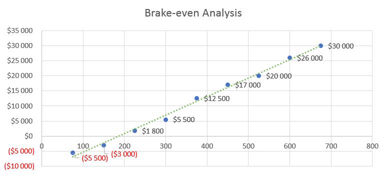 Clothing Line Business Plan - Brake-even Analysis