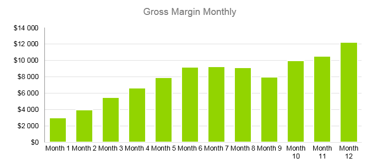 Clothing Line Business Plan - Gross Margin Monthly