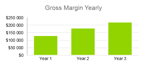 Clothing Line Business Plan - Gross Margin Yearly