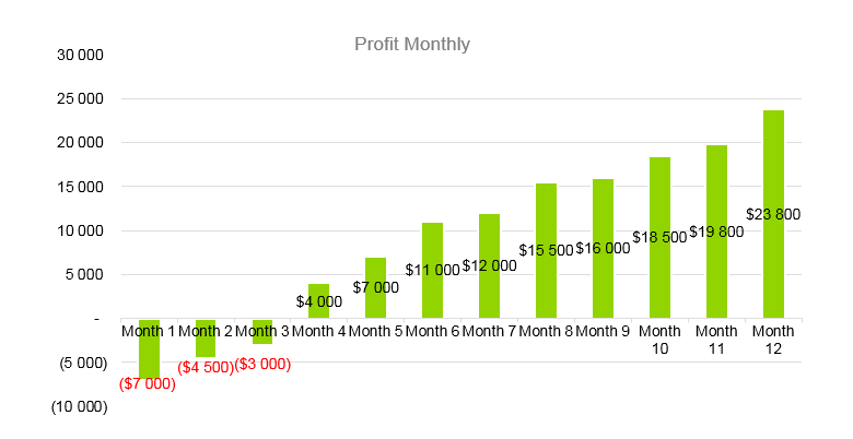 Clothing Line Business Plan - Profit Monthly