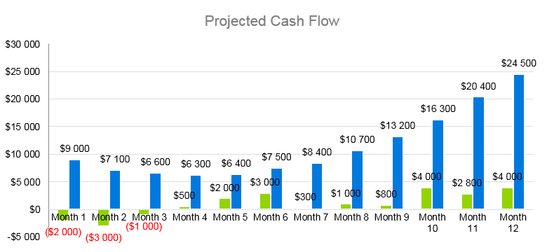 Clothing Line Business Plan - Projected Cash Flow