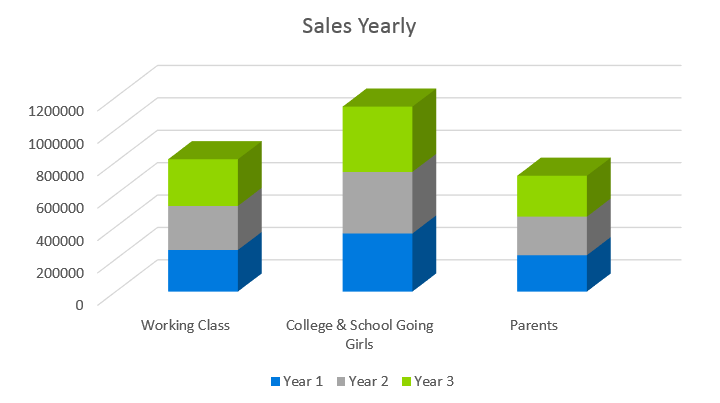 Clothing Line Business Plan - Sales Yearly