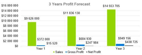 Fashion Industry Business Plan Template - 3 Years Profit Forecast