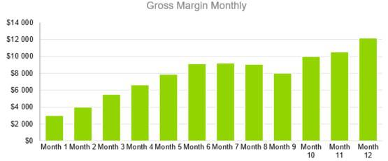 Fashion Industry Business Plan Template - Gross Margin Monthly