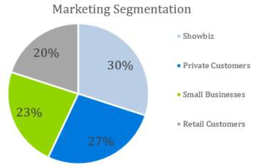 Fashion Industry Business Plan Template - Marketing Segmentation