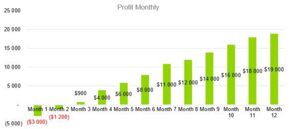 Fashion Industry Business Plan Template - Profit Monthly