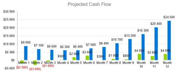Fashion Industry Business Plan Template - Projected Cash Flow