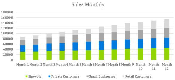 Fashion Industry Business Plan Template - Sales Monthly