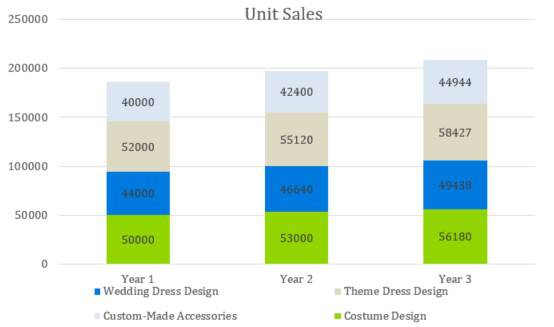 Fashion Industry Business Plan Template - Unit Sales