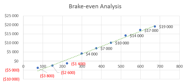 SaaS Business Plan - Break-even Analysis