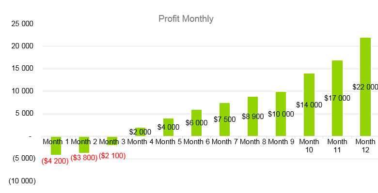 SaaS Business Plan - Profit Monthly