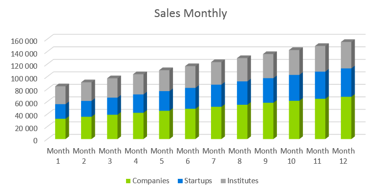 SaaS Business Plan - Sales Monthly
