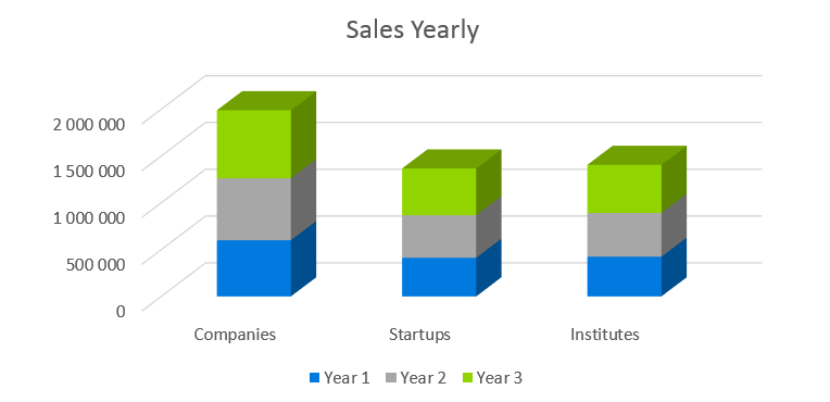 SaaS Business Plan - Sales Yearly