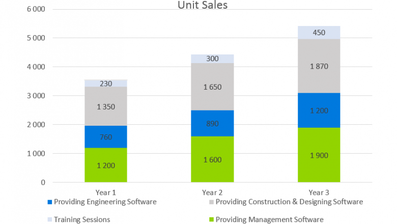 SaaS Business Plan - Unit Sales