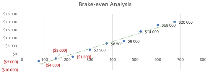 Architecture Firm Business Plan - Brake-even Analysis