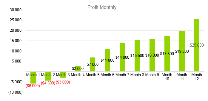 Architecture Firm Business Plan - Profit Monthly
