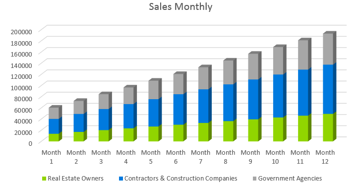Architecture Firm Business Plan - Sales Monthly