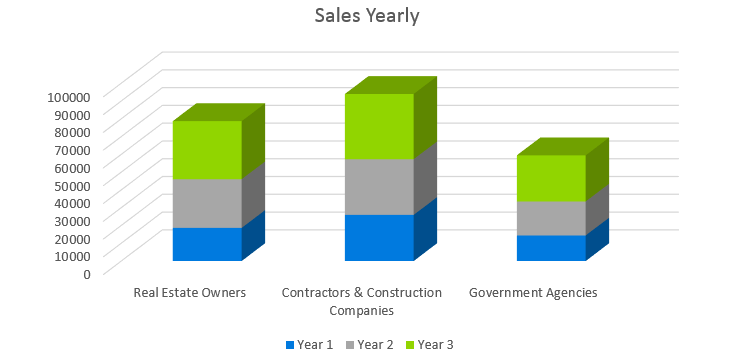 Architecture Firm Business Plan - Sales Yearly