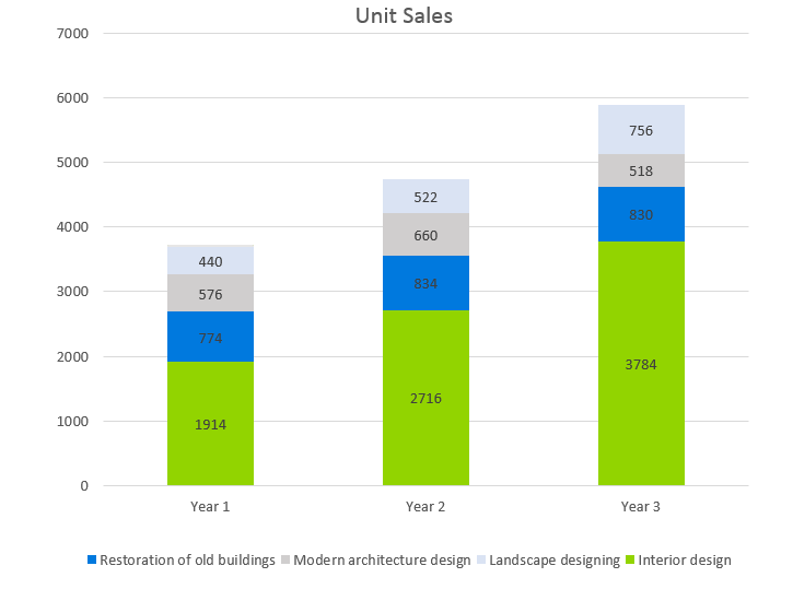 Architecture Firm Business Plan - Unit Sales