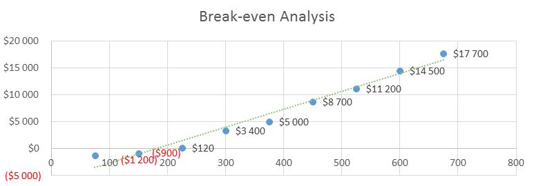 E-Learning Business Plan - Break-even Analysis