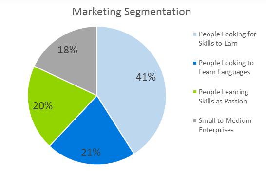 E-Learning Business Plan - Marketing Segmentationt