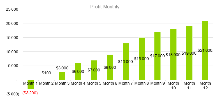 E-Learning Business Plan - Profit Monthly