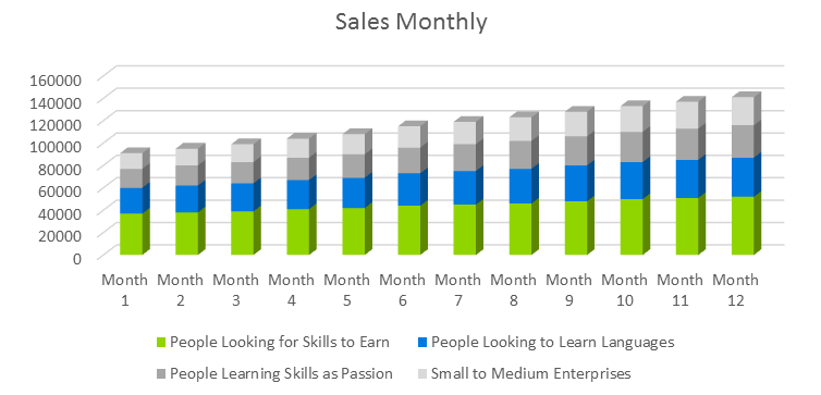 E-Learning Business Plan - Sales Monthly