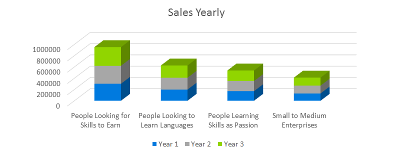 E-Learning Business Plan - Sales Yearly