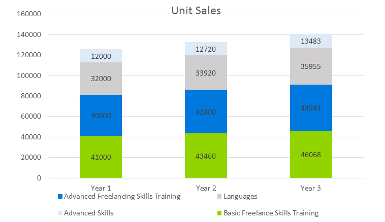 E-Learning Business Plan - Unit Sales