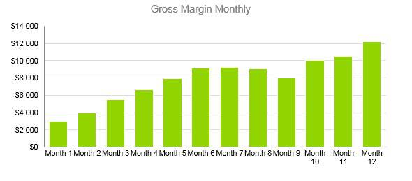 Home Inventory Business Plan - Gross Margin Monthly