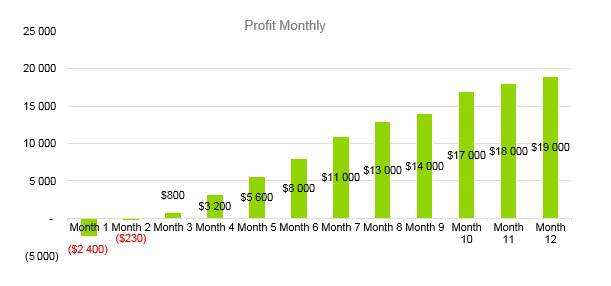 Home Inventory Business Plan - Profit Monthly