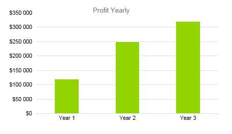 Home Inventory Business Plan - Profit Yearly