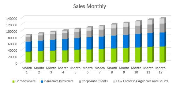 Home Inventory Business Plan - Sales Monthly