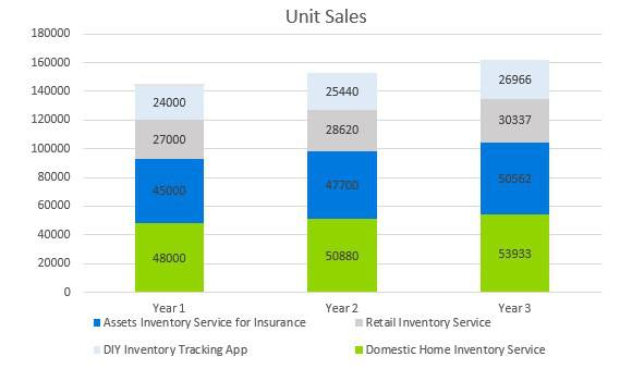 Home Inventory Business Plan - Unit Sales