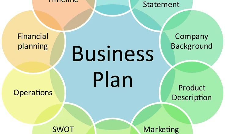 types of business plan ppt